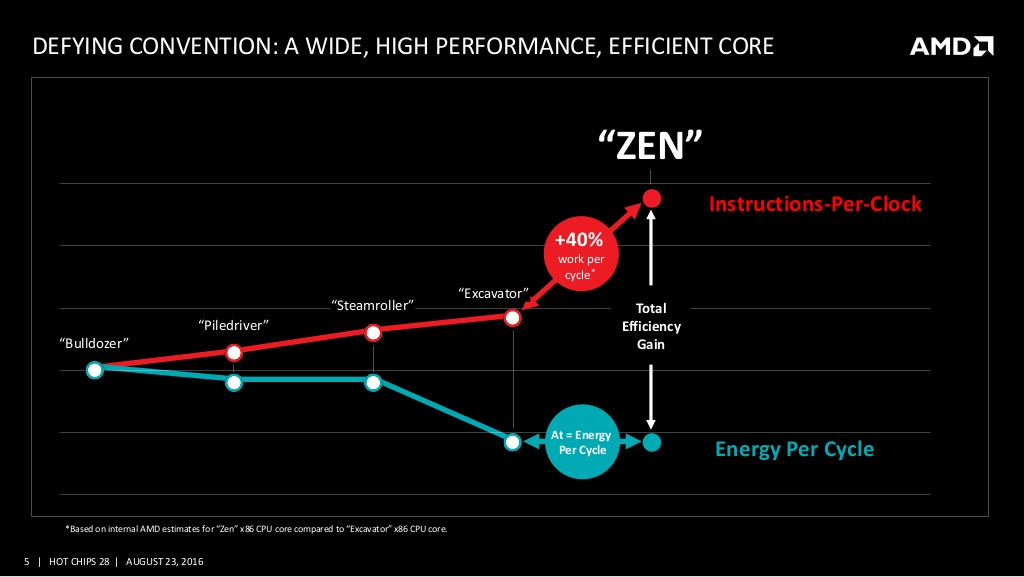 amd-and-the-new-zen-high-performance-x86-core-at-hot-chips-28-5-1024.jpg