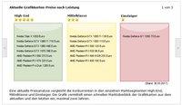 Der schnelle Überblick: aktuelle Grafikkarten inkl. Preisanalyse nach ihren Leistungskategorien sortiert.
